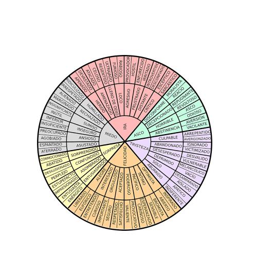 La rueda de las emociones.